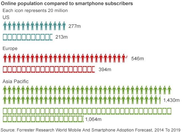 Adopsi Pengguna Smartphone