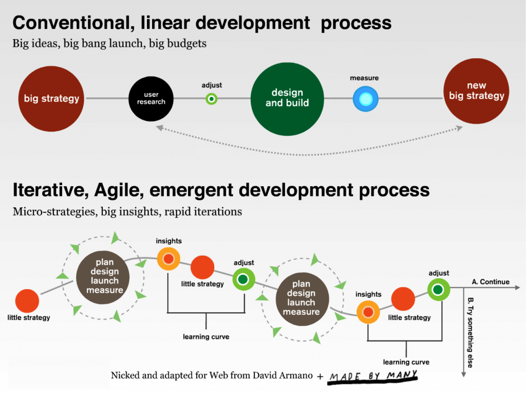 Pengembangan produk startup - Rohn-Jay-Miller-diagram