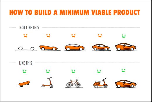 Pengembangan produk startup - minimum viable product
